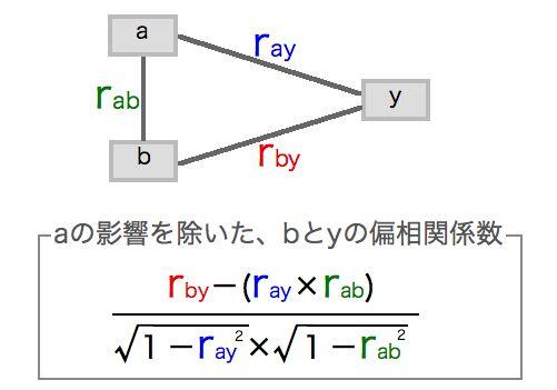 5.3 偏相関係数を求める